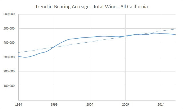 Trend in Bearing Acreage, All California Wine Grapes
