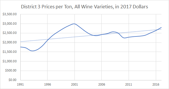 Sonoma County Wine Grape Prices per Ton