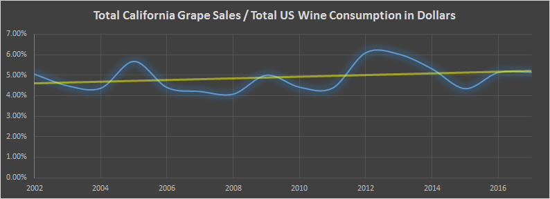 Wine Market Cycle Ratio 1