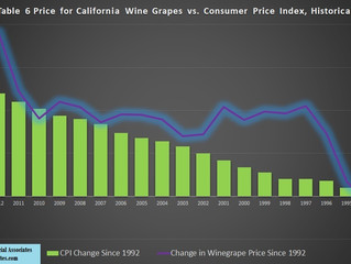 Have California Winegrape Prices Been Increasing in Price in Real Terms?