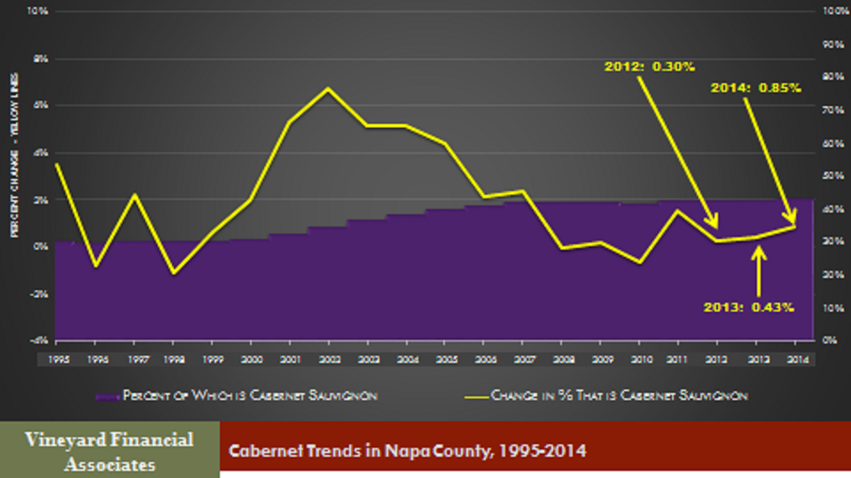 Napa Cabernet Trends
