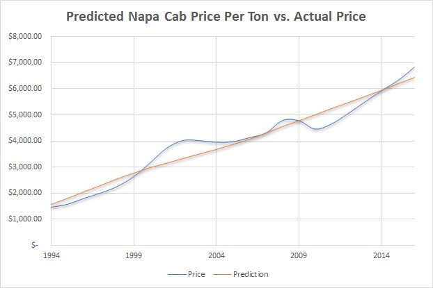 Predicted Napa Cabernet Price per Ton