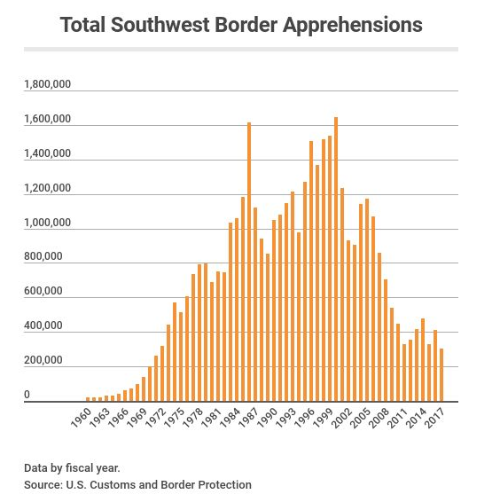 Southwest Border Arrests