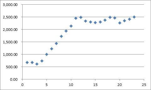 Napa Cabernet Chart