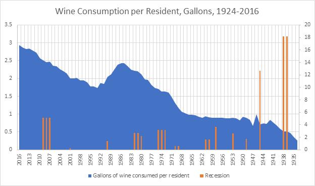 Wine Consumption per Resident