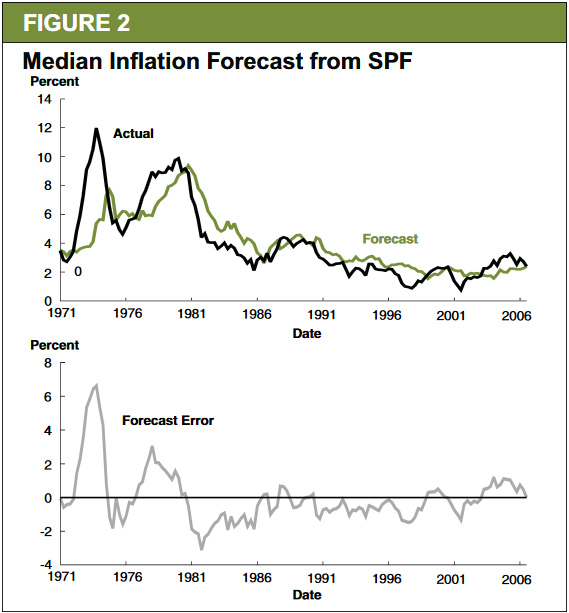 Livingston Survey CPI Forecast Error