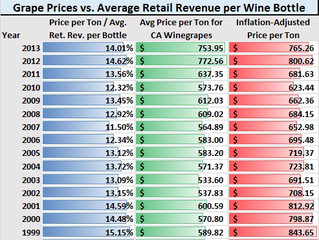 Are Grape Prices Rising Too Fast? By the Numbers