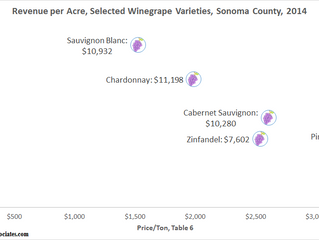 Price per Ton vs. Tons per Acre in Sonoma County