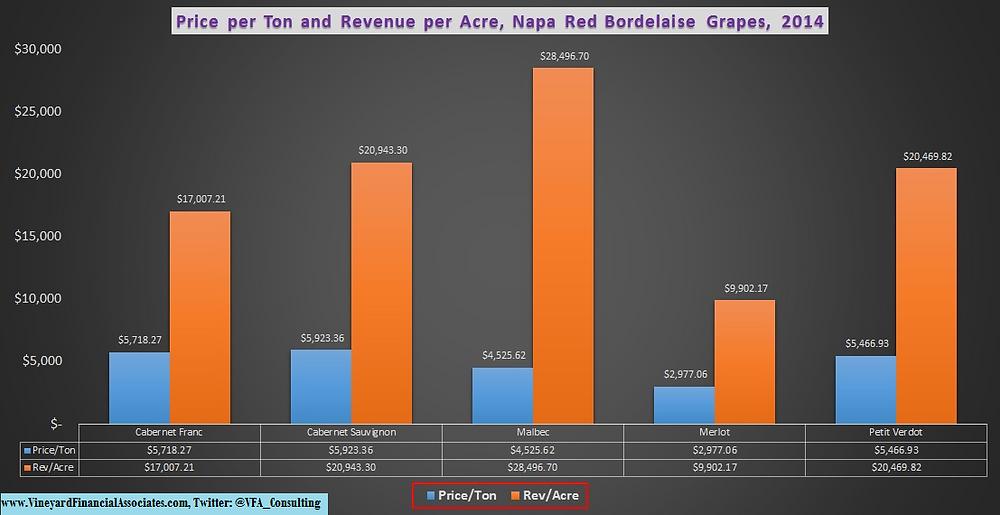 Price per Ton and Revenue per Acre, Napa Red Bordeaux