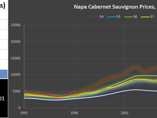 Napa County Cabernet Sauvignon by Price Level