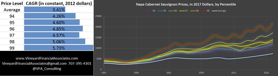Napa County Cabernet Sauvignon Prices by Percentile