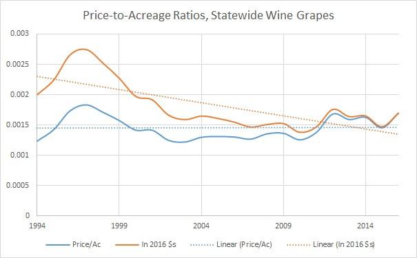 Price vs. Acreage, California Wine Grapes