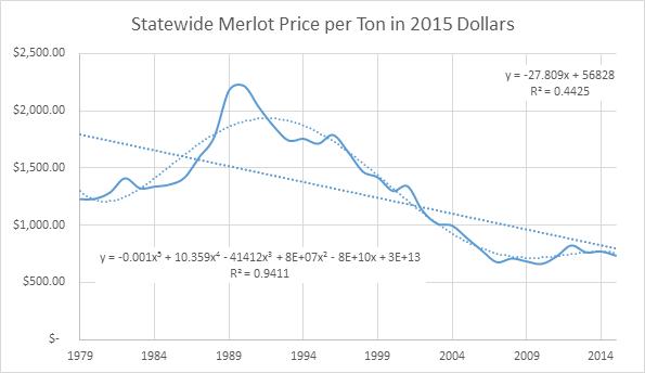 California Merlot Prices per Ton in 2015 Dollars