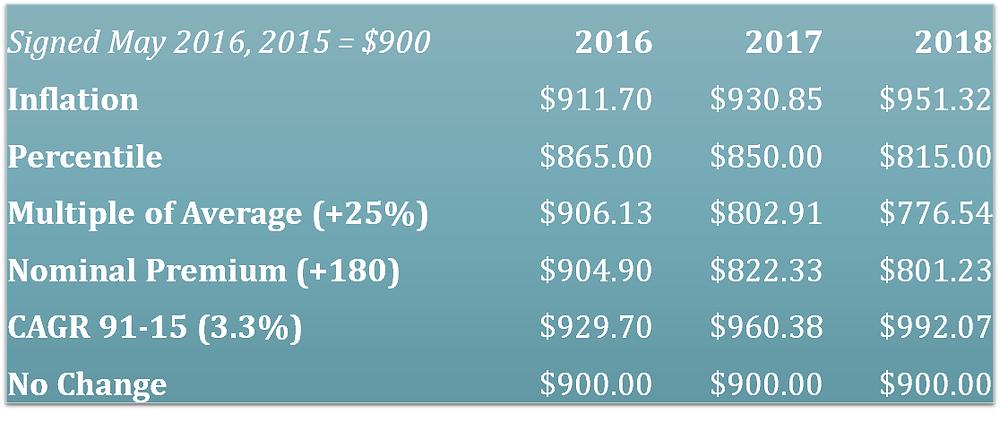 Lodi Zinfandel Indexed Prices