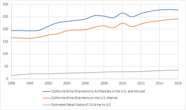 California Wine Sales