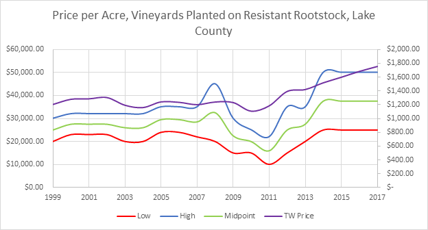 Lake County Vineyard Prices