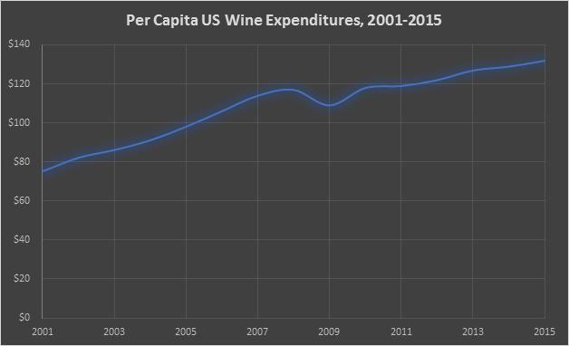 Per Capita Wine Expenditures