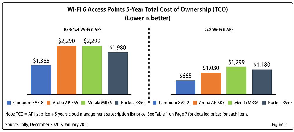 WiFi 6 Access Point 5 years total cost of ownership