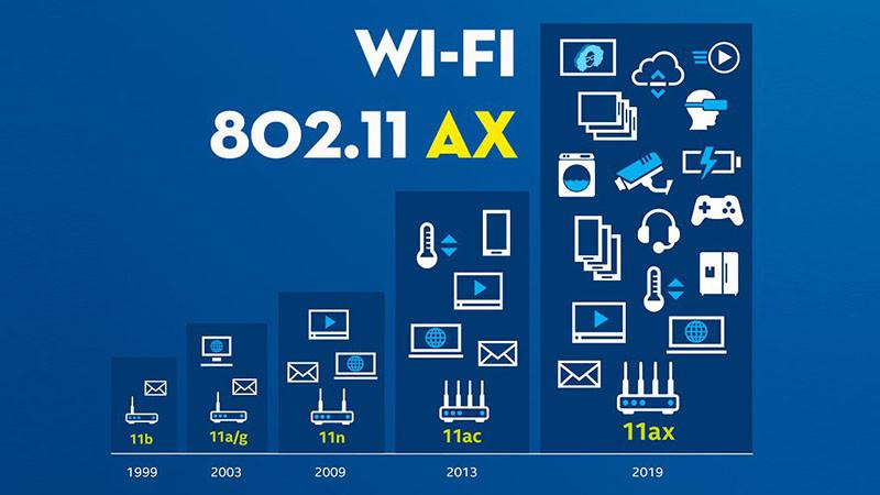 Wifi 6 hoạt động như thế nào