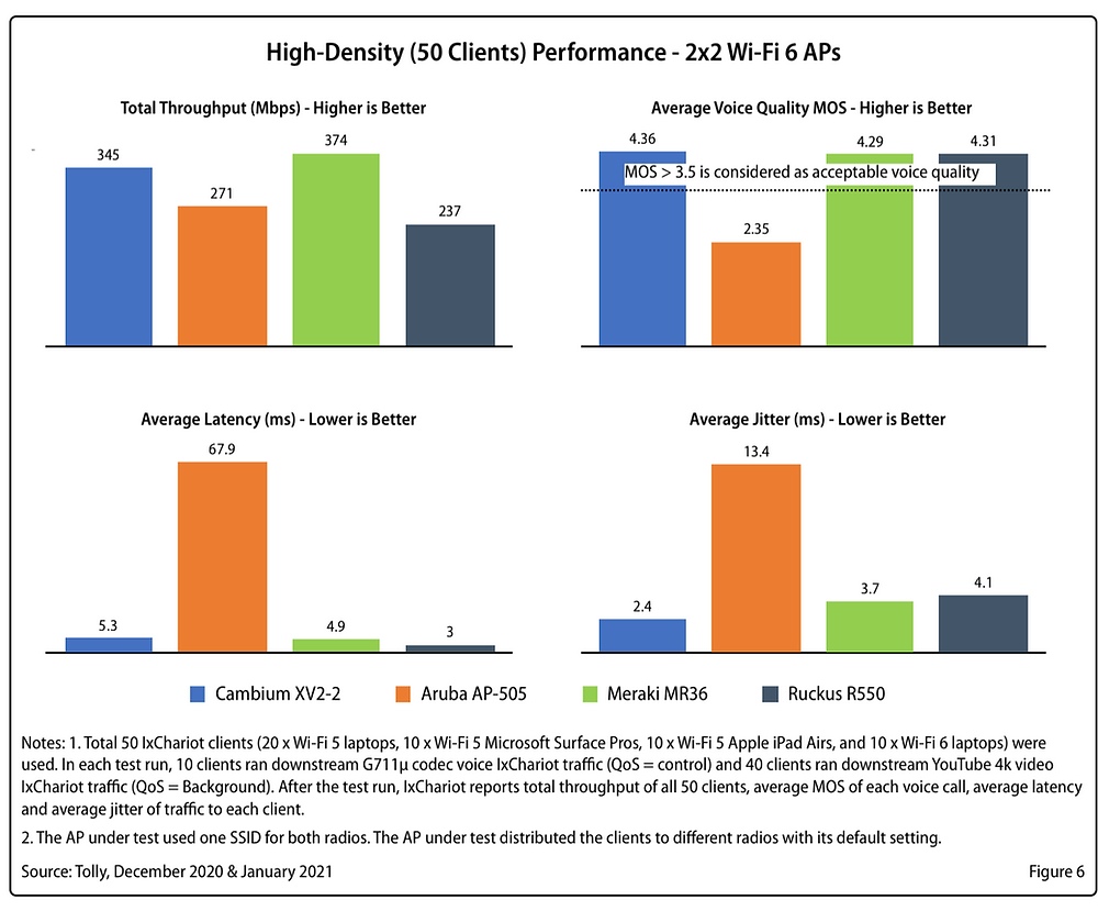 high-density (50 clients) Performance - 2x2 WiFi 6 APs