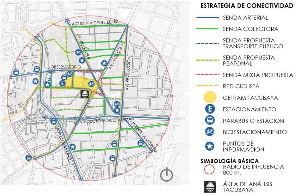 ESTRATEGIAS LOCALES DE CONECTIVIDAD