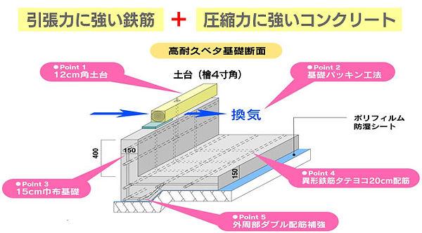 高耐久性ベタ基礎工法