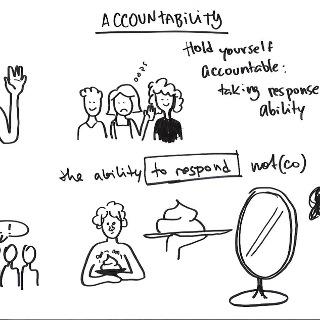 collective brainstorming: accountability