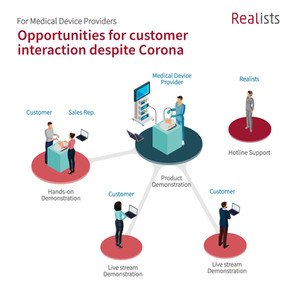 Innovative opportunities for customer interaction despite Corona