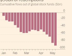 グローバル株式市場からの逃避行