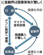 三菱UFJ銀行 特別参加者資格返上  〜マイナス金利政策の波紋〜