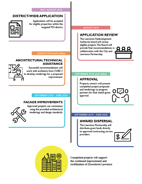 20190816 Local Lift infographic ENG.png