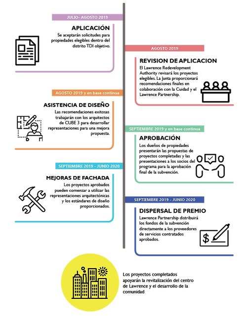 20190816 Local Lift infographic ESP.png