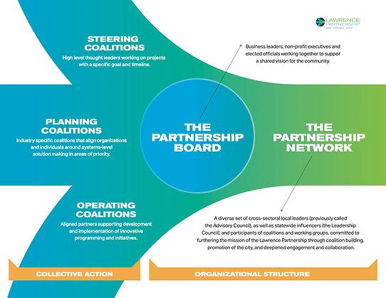 LP Organizational Structure - details.jp