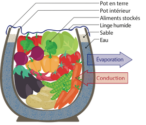 frigo ecologique diy conservation aliments