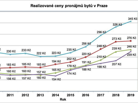 Ceny pronájmů v Praze
