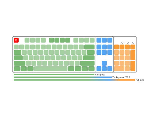 What are the keyboard sizes and what's the difference?