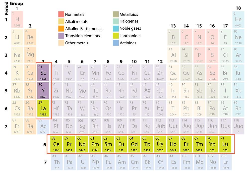 rare earth elements; periodic table