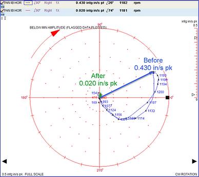 Balancing Polar Plot Example.png