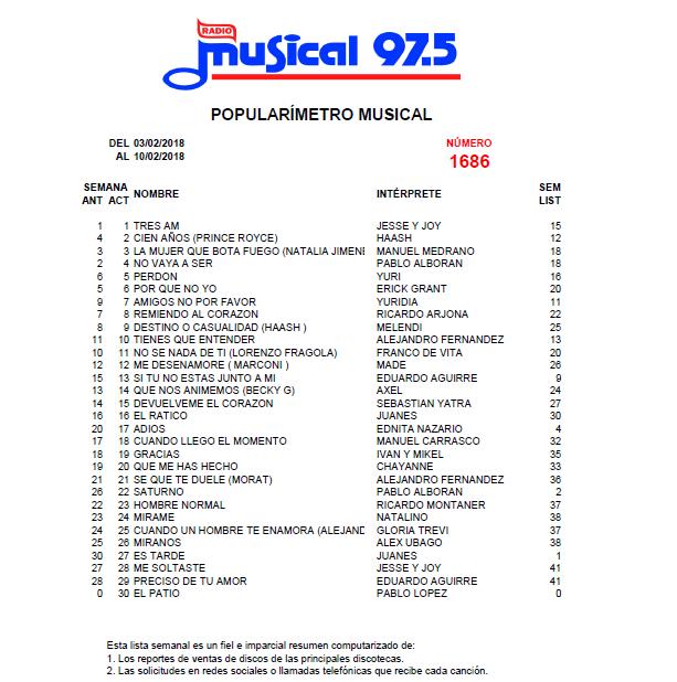 Popularímetro_Musical_1686_web
