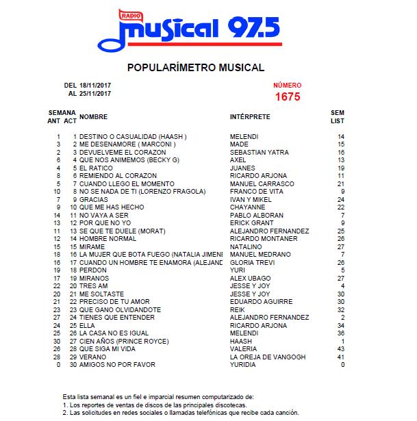 Popularímetro_Musical_1675_web
