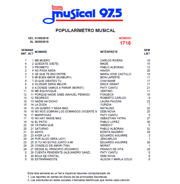 Popularímetro_Musical_1716_web