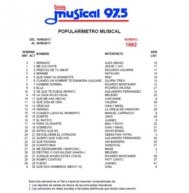 Popularímetro Musical 1662 - 19/08/2