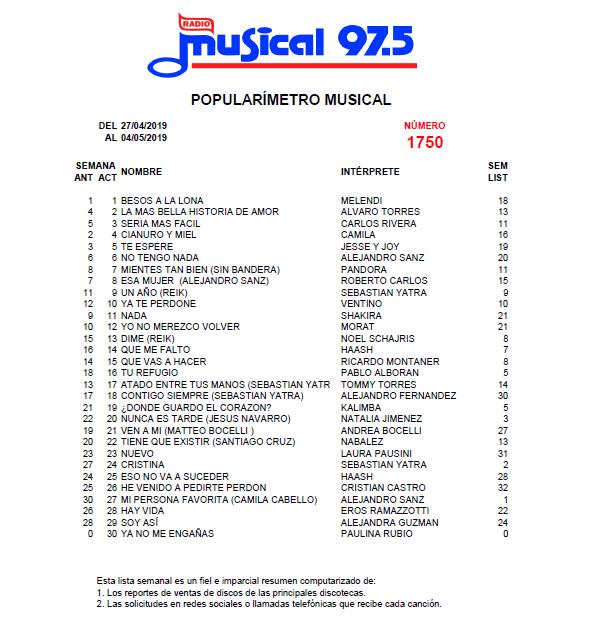 Popularímetro_Musical_1750_web