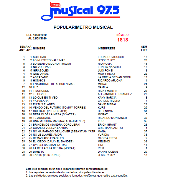 Popularímetro_Musical_1818_web