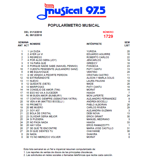 Popularímetro_Musical_1729_web