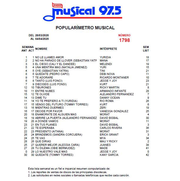 Popularímetro_Musical_1798_web