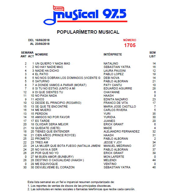 Popularímetro_Musical_1705_web