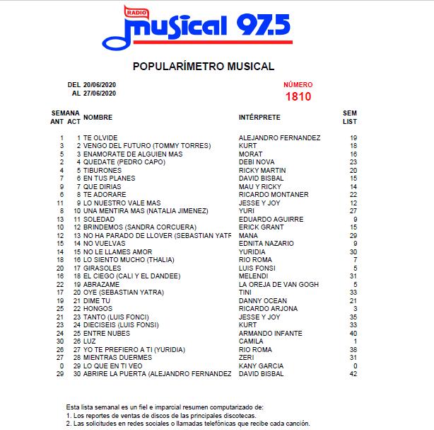 Popularímetro_Musical_1810_web
