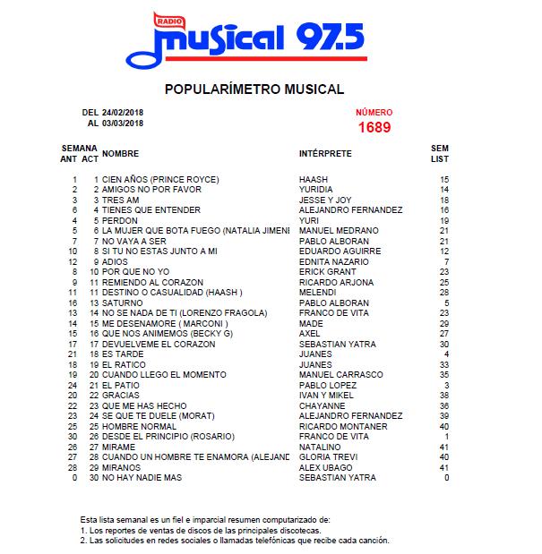 Popularímetro_Musical_1689_web