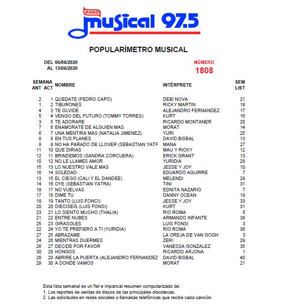 Popularímetro_Musical_1808_web